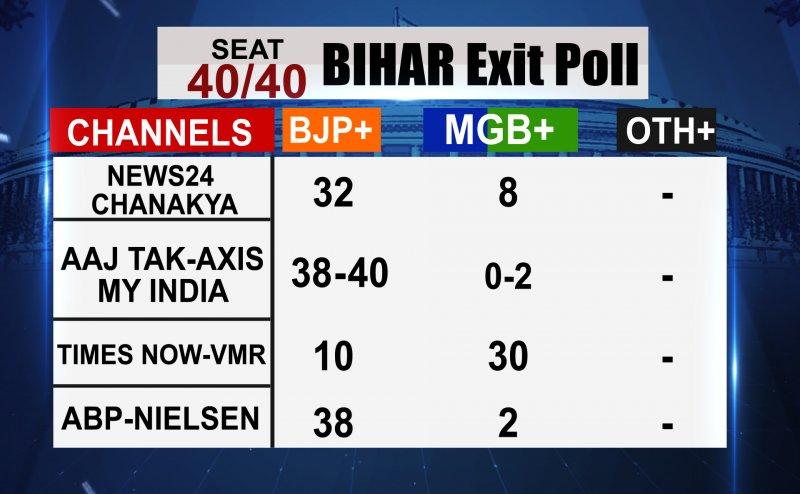 Exit Poll 2019: बिहार में गठबंधन को लगा तगड़ा झटका, 40 में से इतनी सीटों पर NDA कर सकती है कब्जा