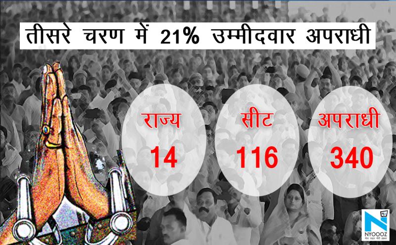Lok Sabha Election 2019: तीसरे फेज में करोड़पति और दागी पर दांव, 46 प्रत्याशी करोड़पति तो 24 अपराधी