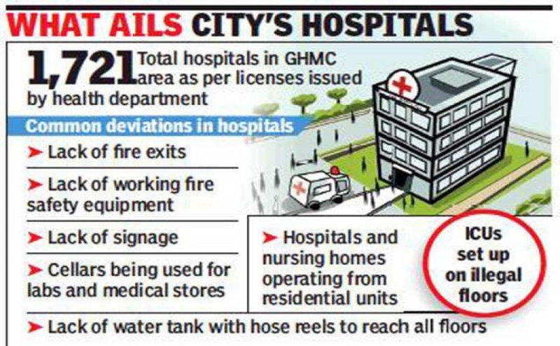 FIVE Hospitals Sealed in Vadodara