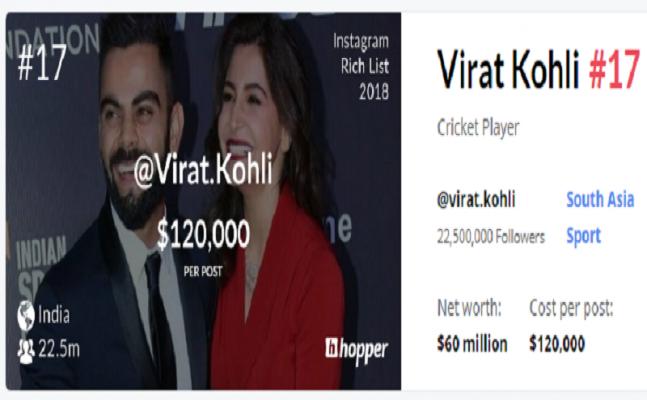 Virat Kohli earns more than your lifetime likes for one Instagram post